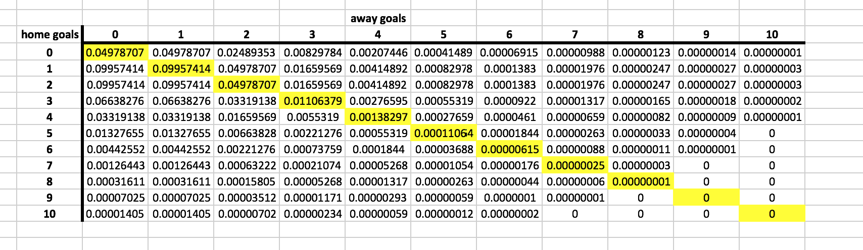 To Find Out The Probability Of A Draw, We Can Then Sum Up The Probabilities  Of All The Tied Score Lines (which I've Highlighted In Yellow For Clarity)