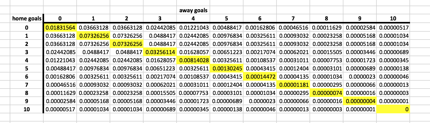 Actually No, Even With Two Identical Teams The Draw Probability Is Still  Only Around 25%, With Home And Away Win Probabilities Of 375% Each