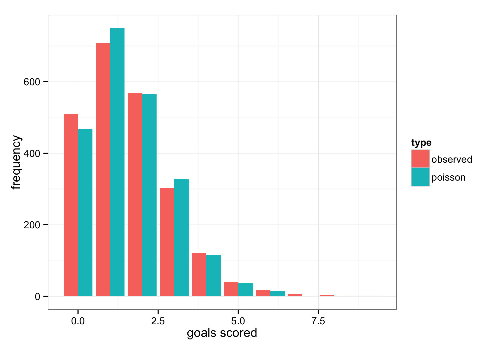 Since We Know The Probability Distribution That Describes Goal Scoring It's  Actually Fairly Trivial To Calculate The Probability Of A Team Scoring 0,  1, 2,