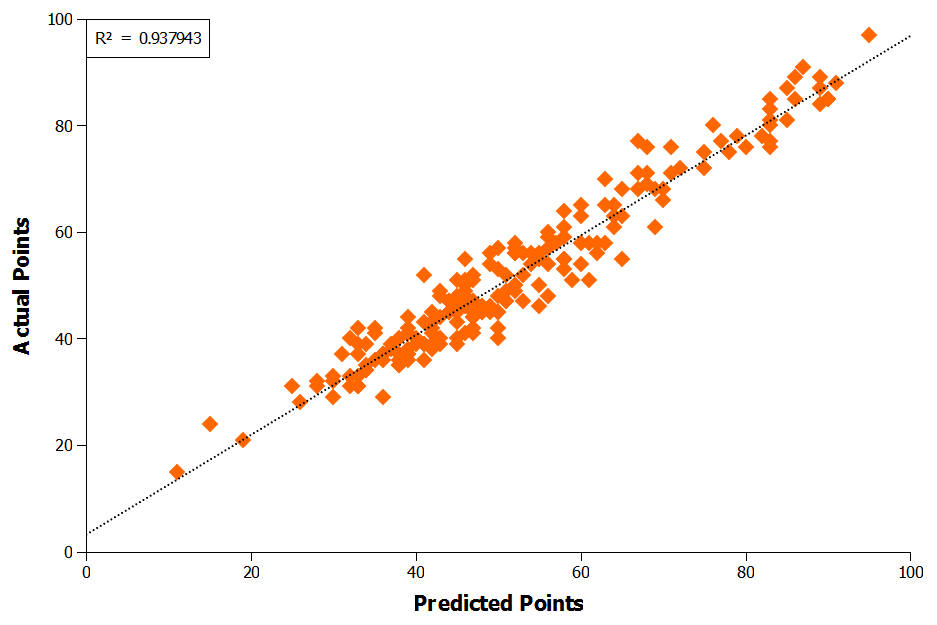 Figure 2: MPE Predicted Points Versus Actual Points