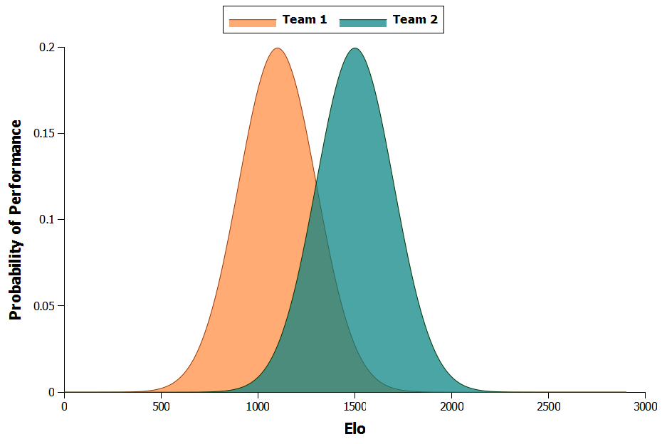 Figure 2: Comparision of two team's Elo performance probabilities