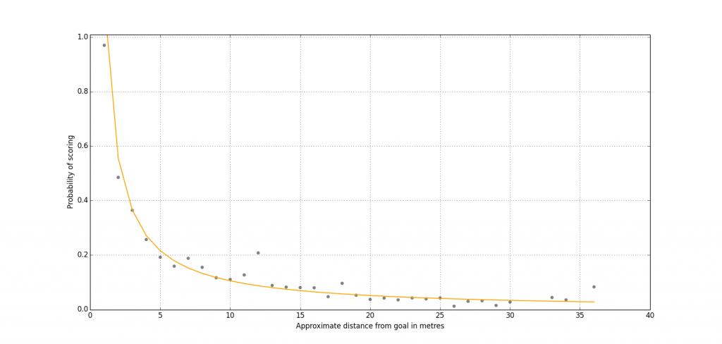 Figure 3: Power Curve