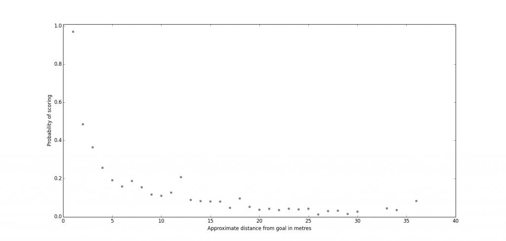 Figure 1: Shots Versus Distance From Goal