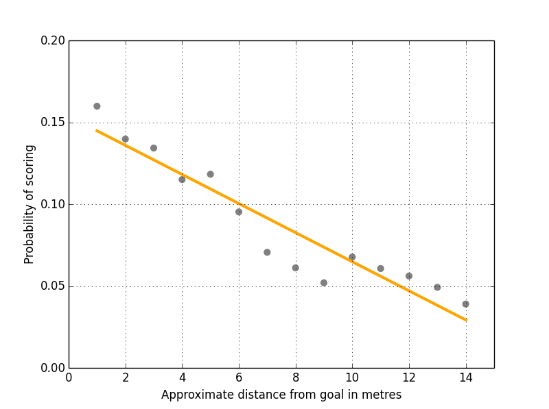Figure 1: Shots Versus Distance From Goal Along Y Axis