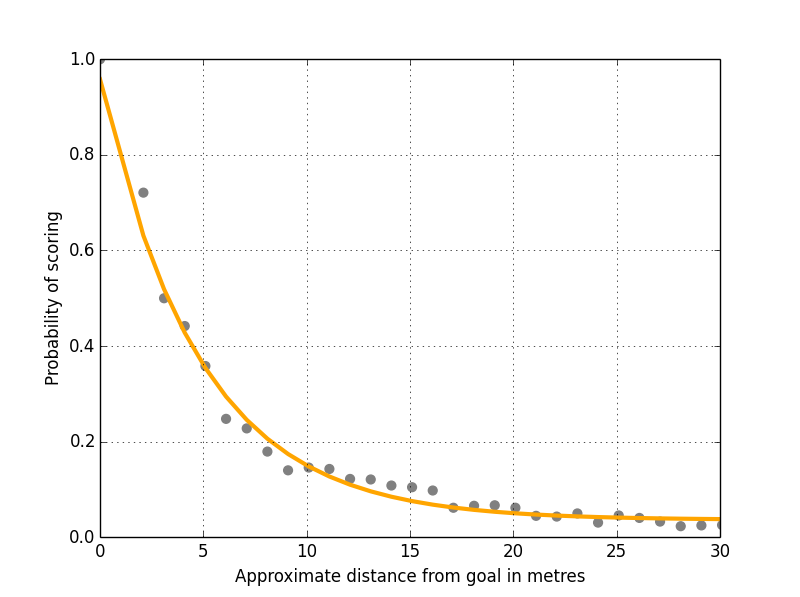 Figure 2: Shots Versus Distance From Goal