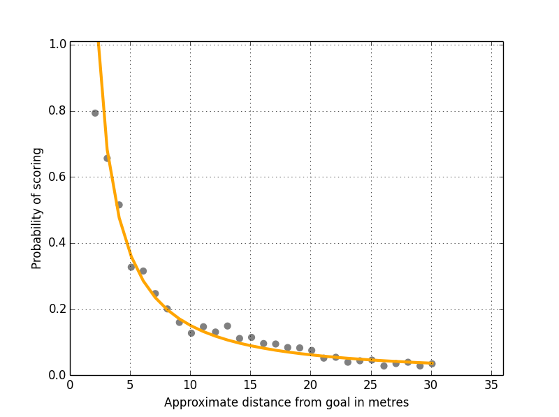 Figure 3: Shots Versus Total Distance From Goal