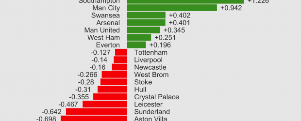 Figure One: EPL Massey Ratings